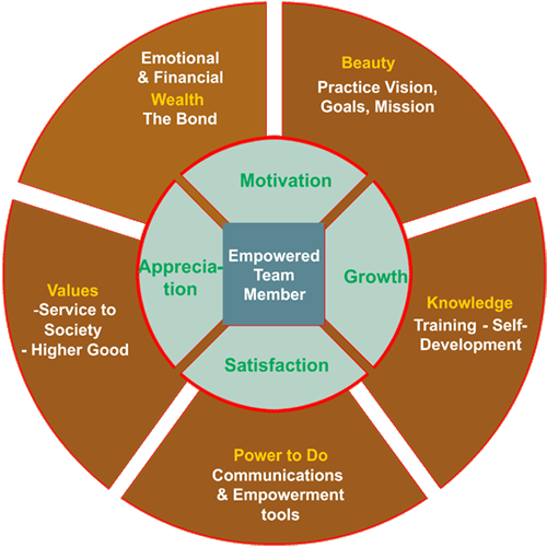 Empowered Team Member Graphic
