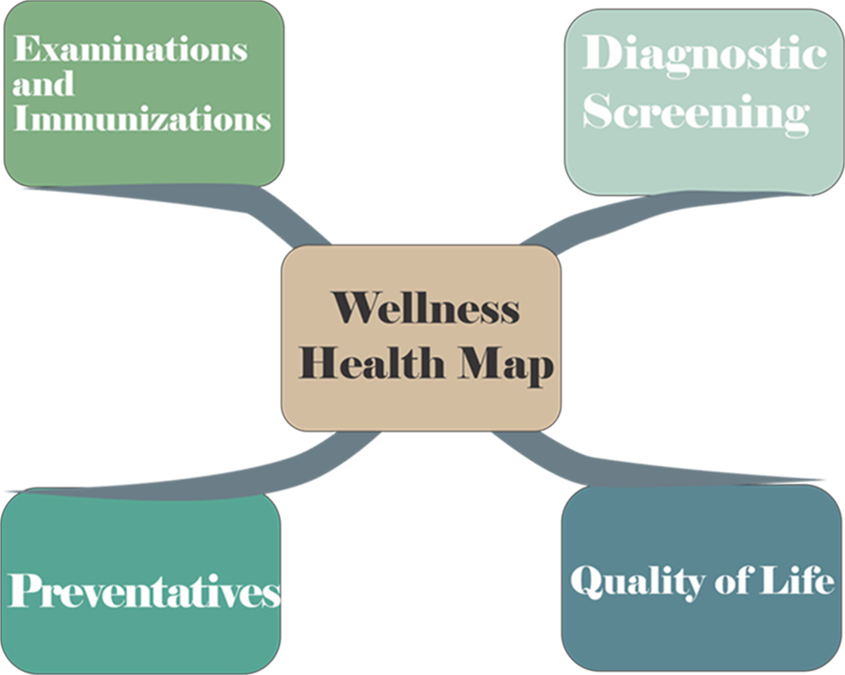 Wellness Graphic